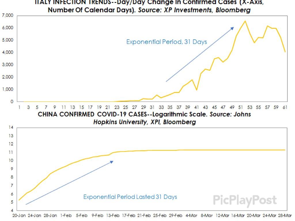Gráficos avance coronavirus